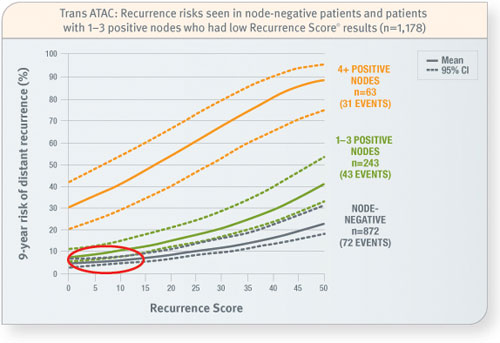 The Oncotype Dx Ay Provides Recurrence Risk Information For Both Node Negative And Positive Patients9