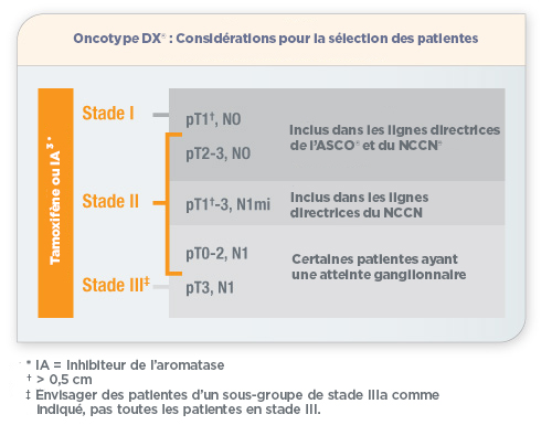 Oncotype DX Graph