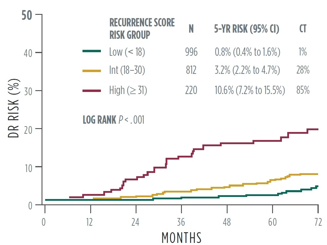 Clinical Evidence Oncoytpe Dx Breast Recurrence Score Oncotype Iq