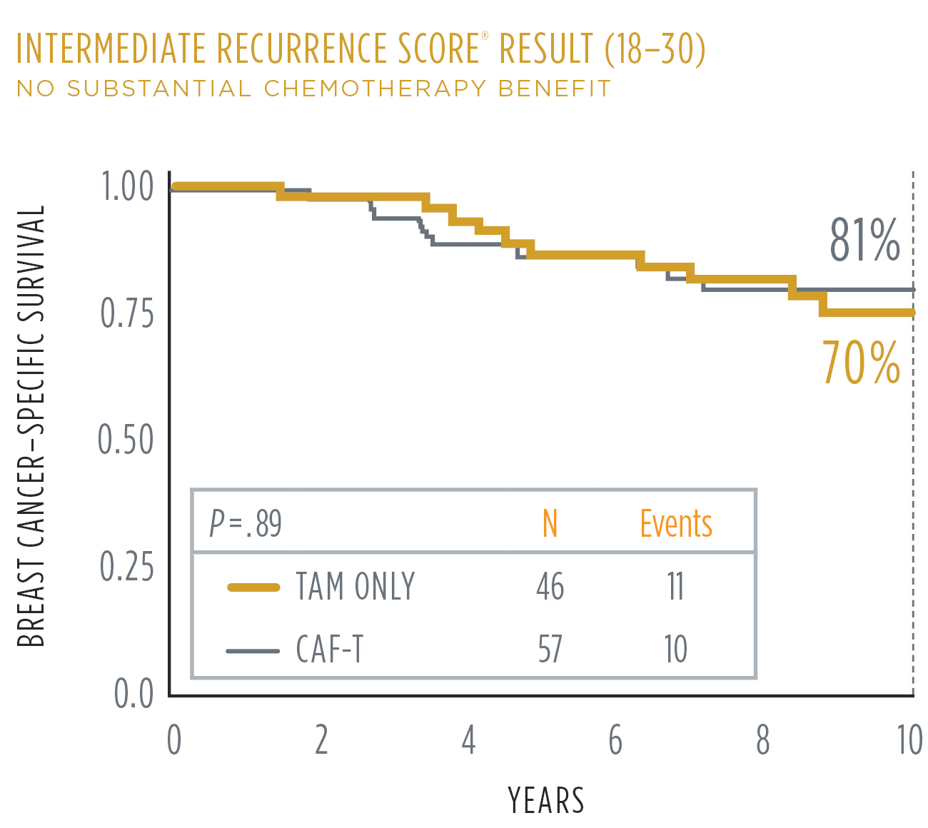 Breast cancer colon recurrence