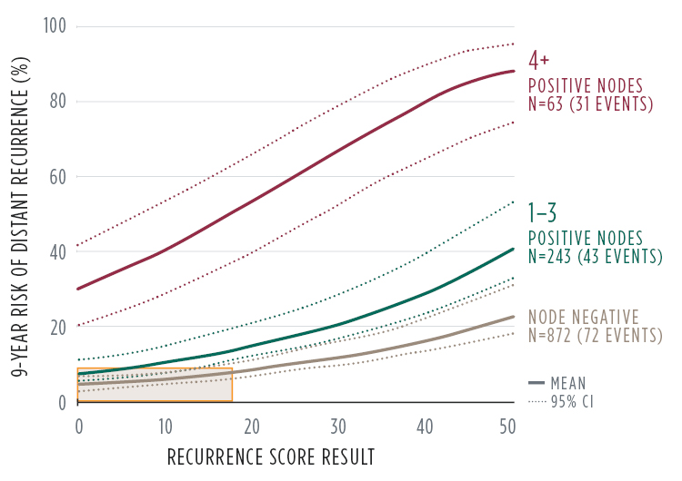 About the Oncoytpe DX Breast Recurrence Score® | Oncotype IQ®