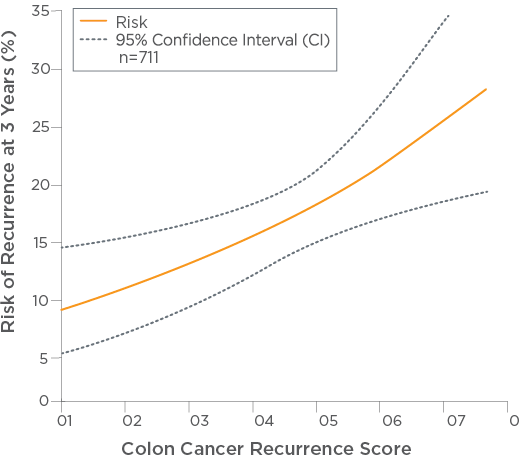 Evidence It Works Oncotype Dx Colon Recurrence Score Oncotype Iq